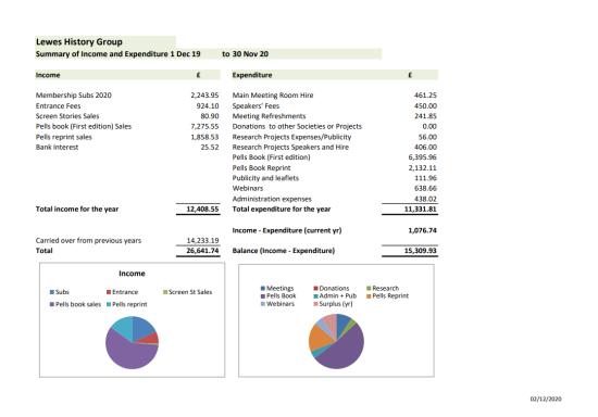 Treasurer's report 2020